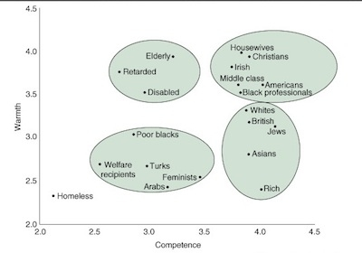 Warmth × competence map, in a representative sample survey of American adults. Source: The Fiske Lab
