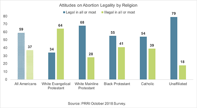 Attitudes on Abortion Legality by Religion